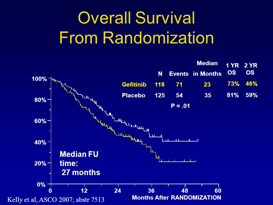 Overall Survival From Randomization