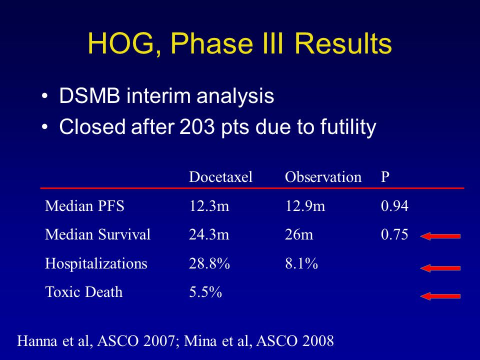 HOG, Phase III Results DSMB interim analysis