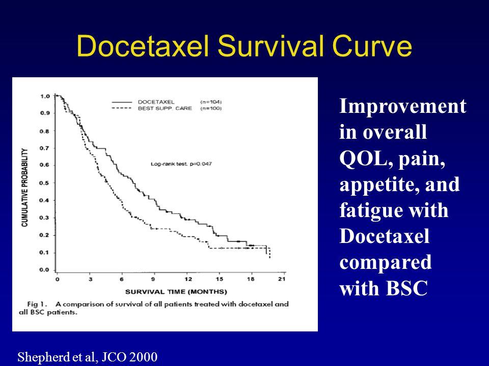 Docetaxel Survival Curve