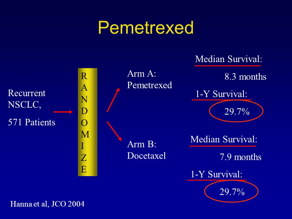 Pemetrexed Median Survival: 8.3 months 1-Y Survival: 29.7% Arm A: