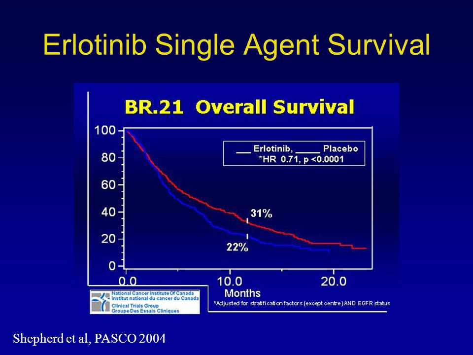 Erlotinib Single Agent Survival