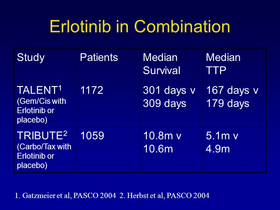 Erlotinib in Combination