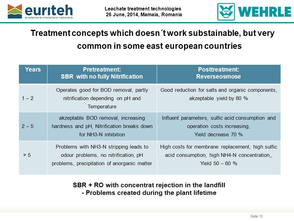 Treatment concepts which doesn´t work substainable, but very common in some east european countries