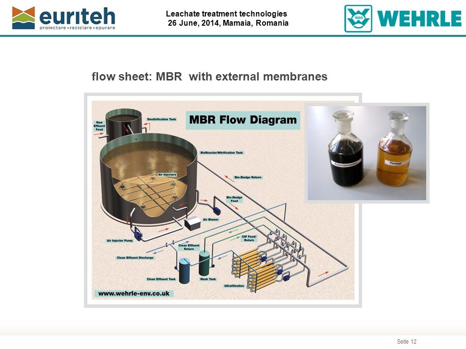 flow sheet: MBR with external membranes