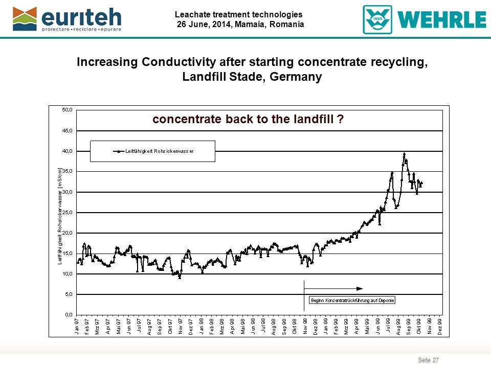 Increasing Conductivity after starting concentrate recycling,