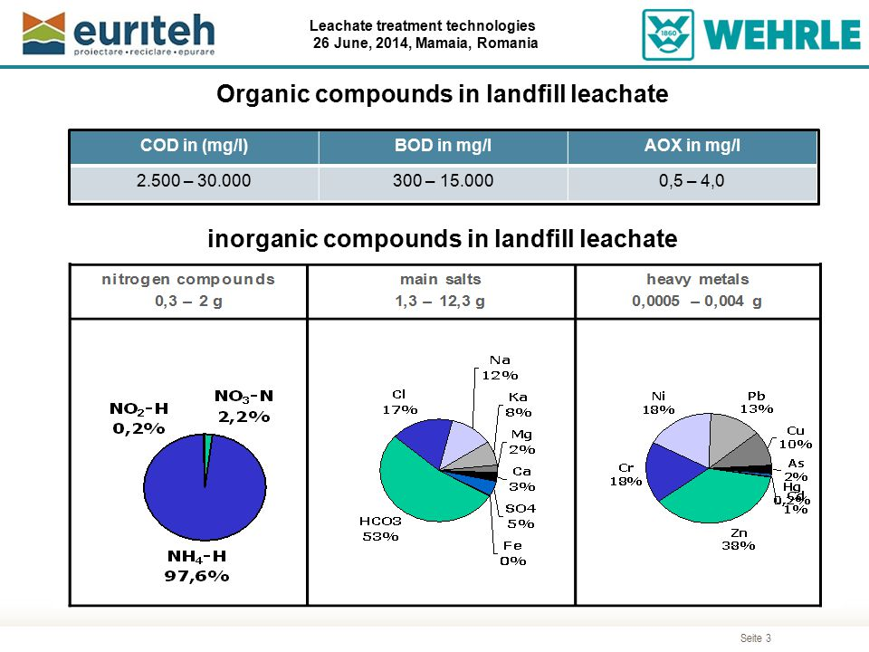 Organic compounds in landfill leachate