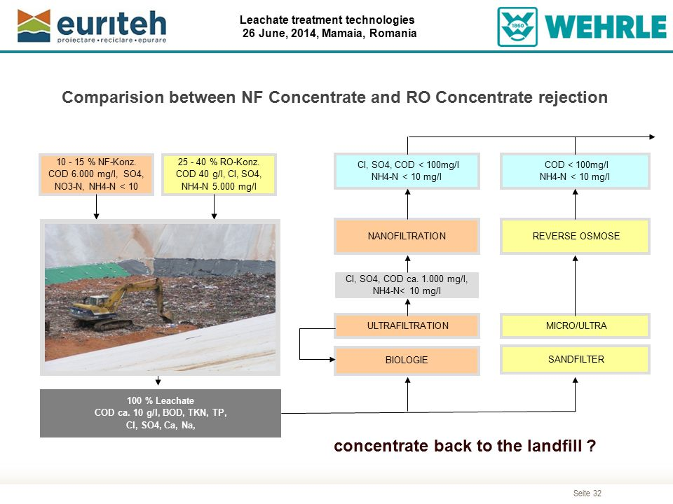 Comparision between NF Concentrate and RO Concentrate rejection