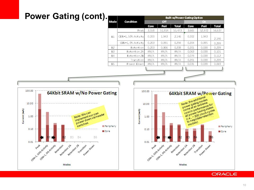 Power Gating (cont).