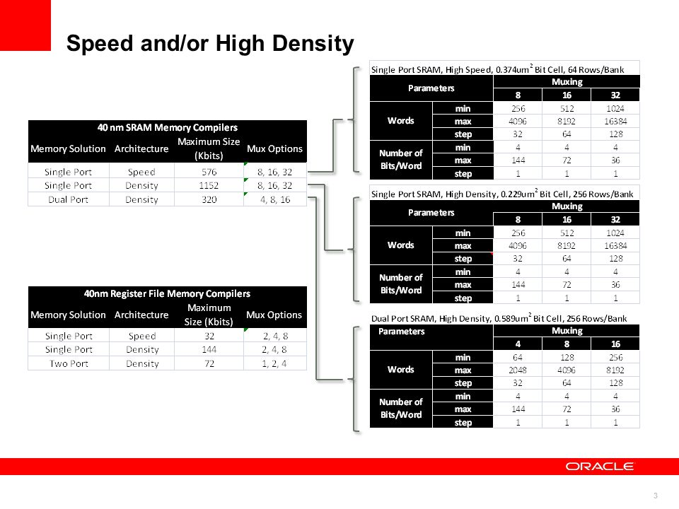 Speed and/or High Density
