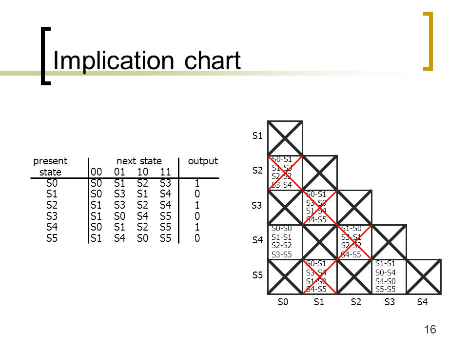 Implication chart S1. S2. S3. S4. S5. S0.