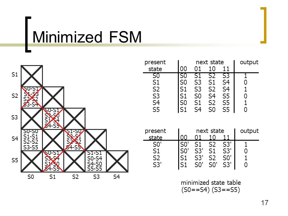 Minimized FSM