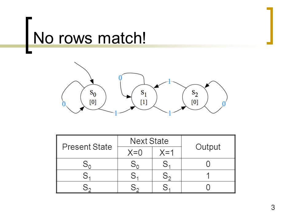 No rows match! Present State Next State Output X=0 X=1 S0 S1 S2 1