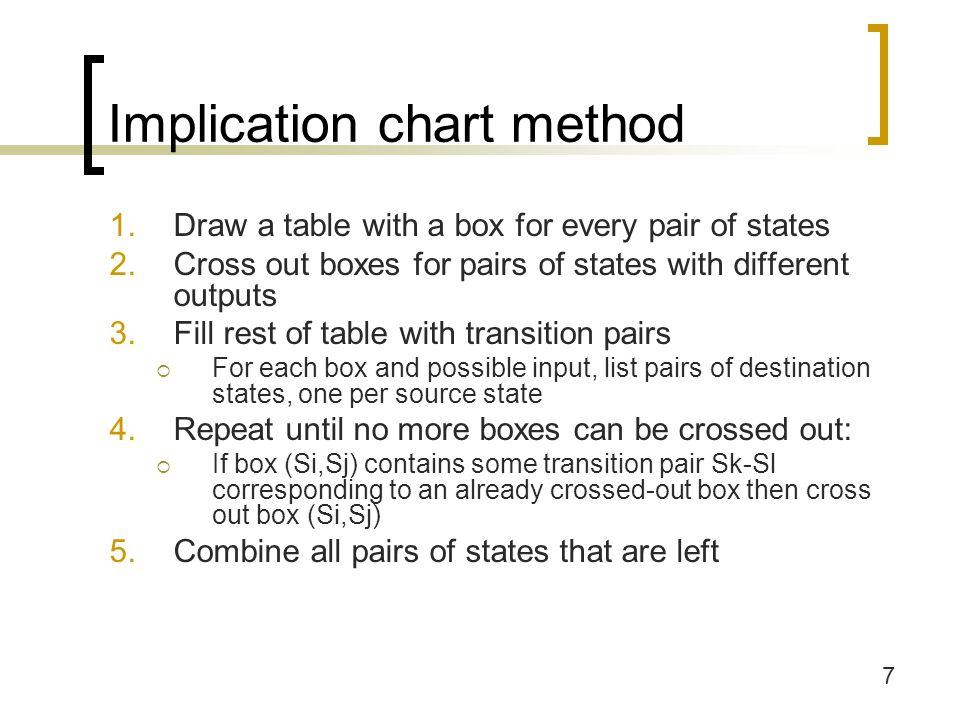 Implication chart method