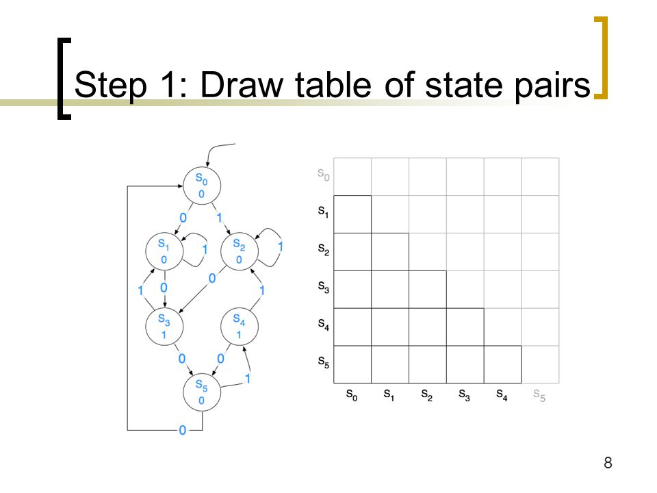 Step 1: Draw table of state pairs
