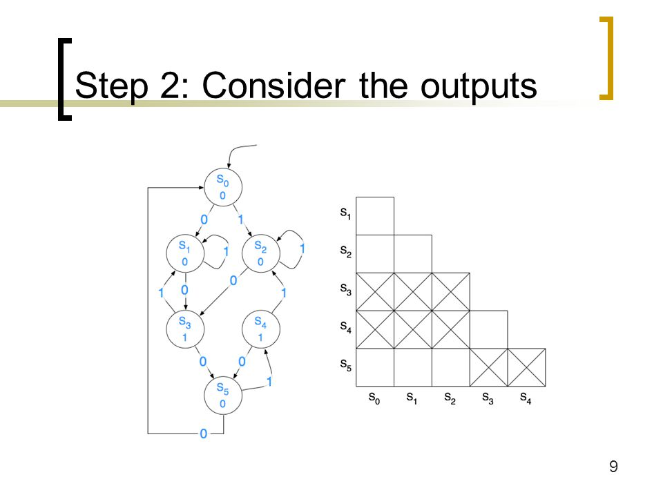Step 2: Consider the outputs