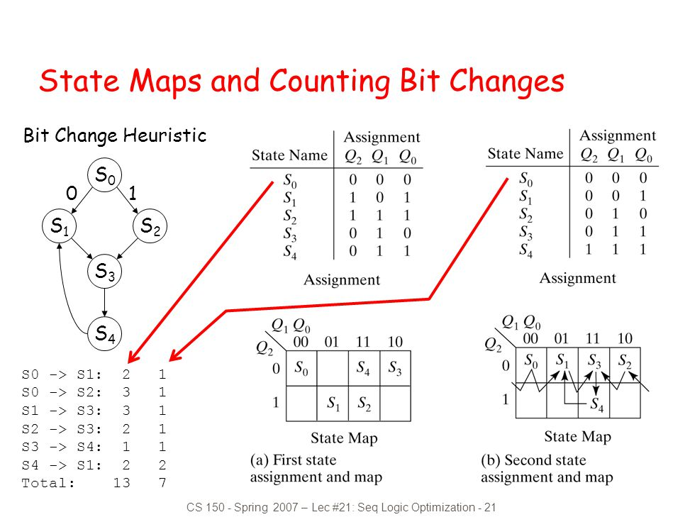 State Maps and Counting Bit Changes