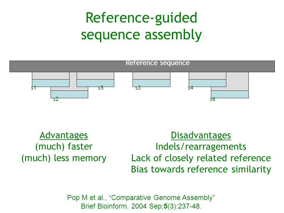 Reference-guided sequence assembly Advantages (much) faster