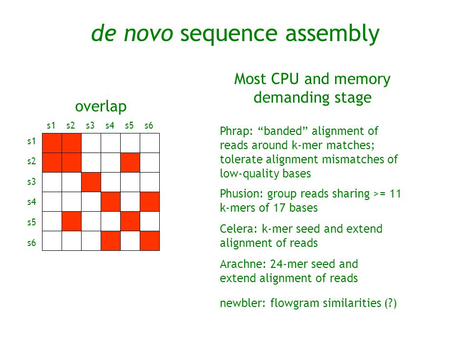 Most CPU and memory demanding stage
