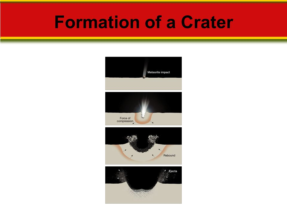 Formation of a Crater Makes no sense without caption in book