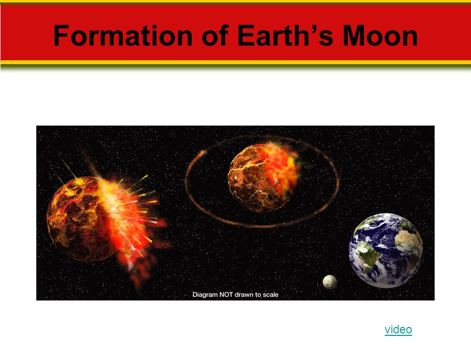 Formation of Earth's Moon