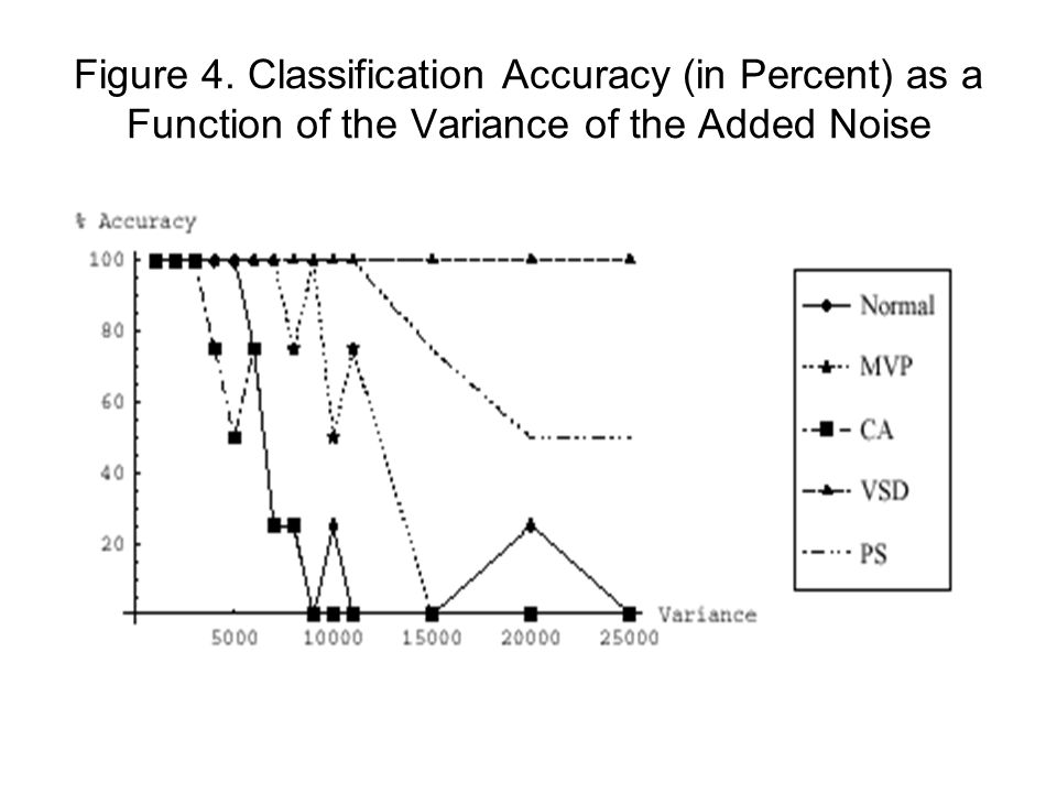 Figure 4. Classification Accuracy (in Percent) as a Function of the Variance of the Added Noise