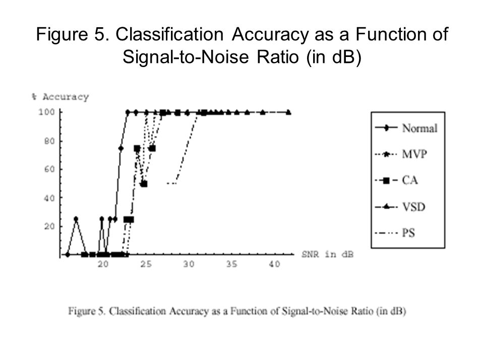 Figure 5. Classification Accuracy as a Function of Signal-to-Noise Ratio (in dB)