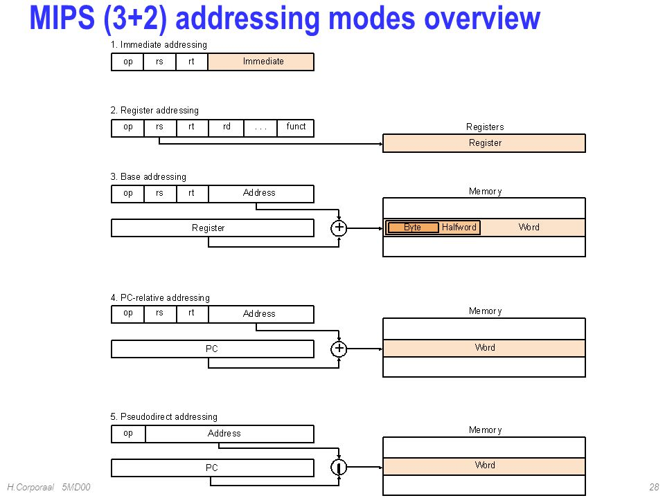 MIPS (3+2) addressing modes overview