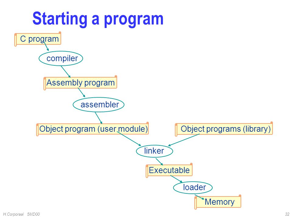 Starting a program C program compiler Assembly program assembler