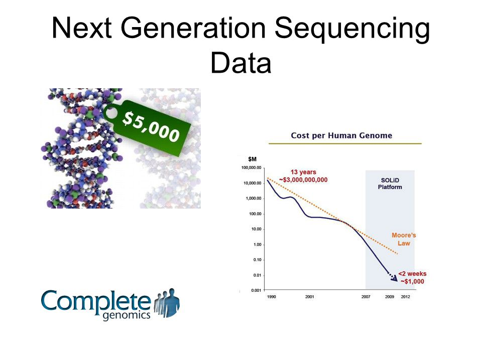 Next Generation Sequencing Data
