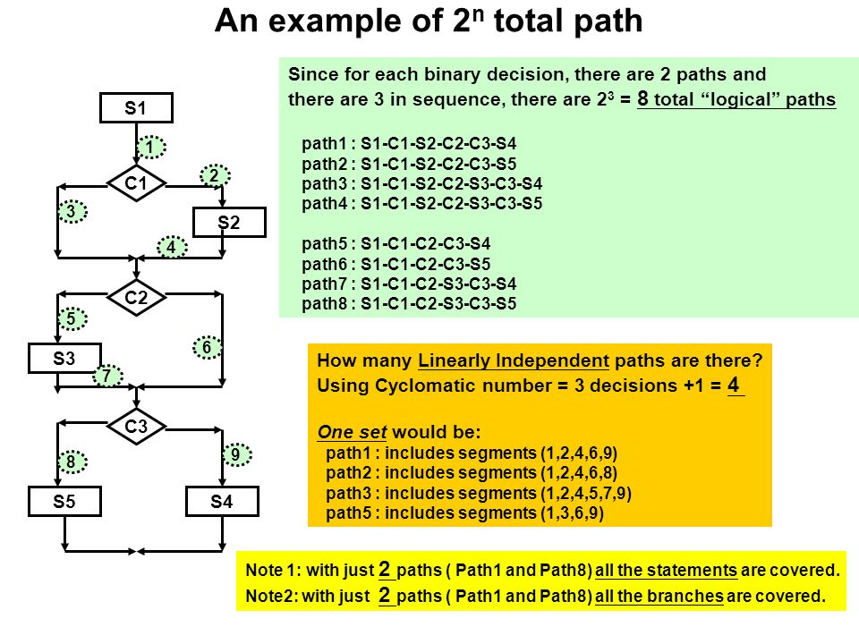 An example of 2n total path