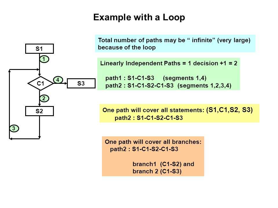 Example with a Loop Total number of paths may be infinite (very large) because of the loop. S1.