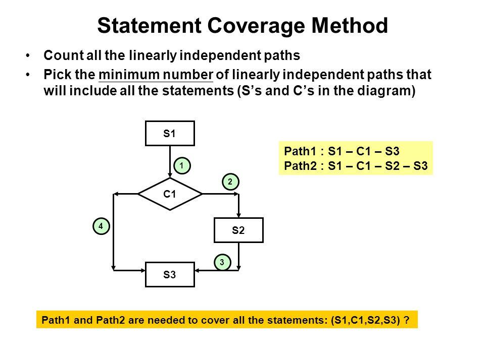 Statement Coverage Method