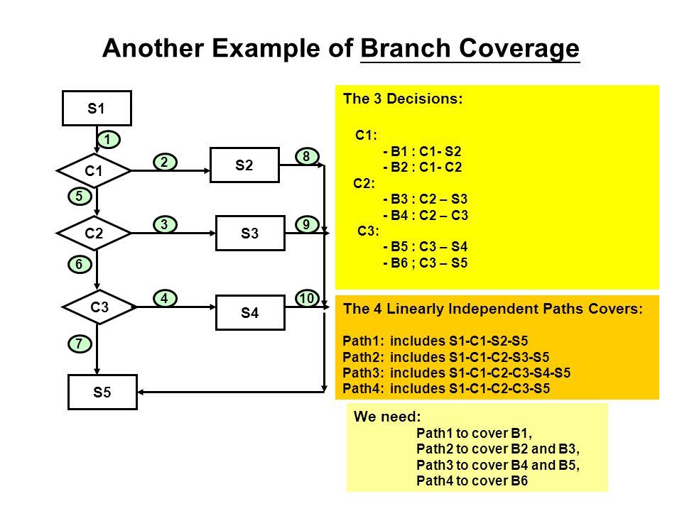 Another Example of Branch Coverage