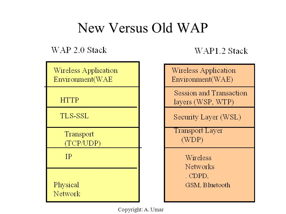New Versus Old WAP Copyright: A. Umar