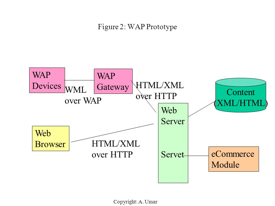 WAP WAP Devices Gateway HTML/XML Content WML over HTTP (XML/HTML)