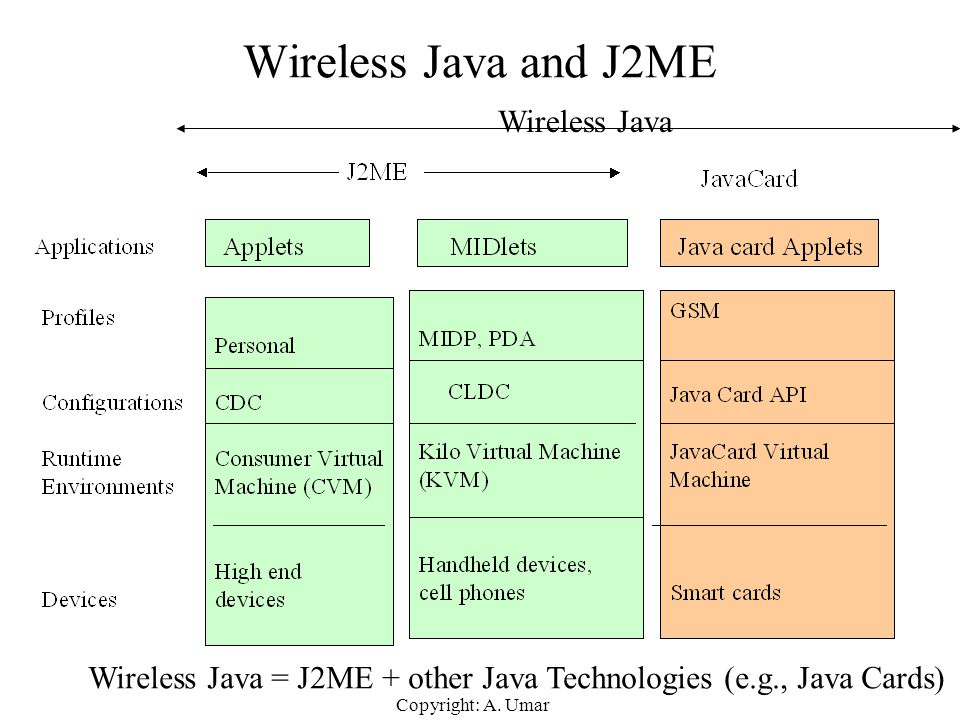 Wireless Java and J2ME Wireless Java