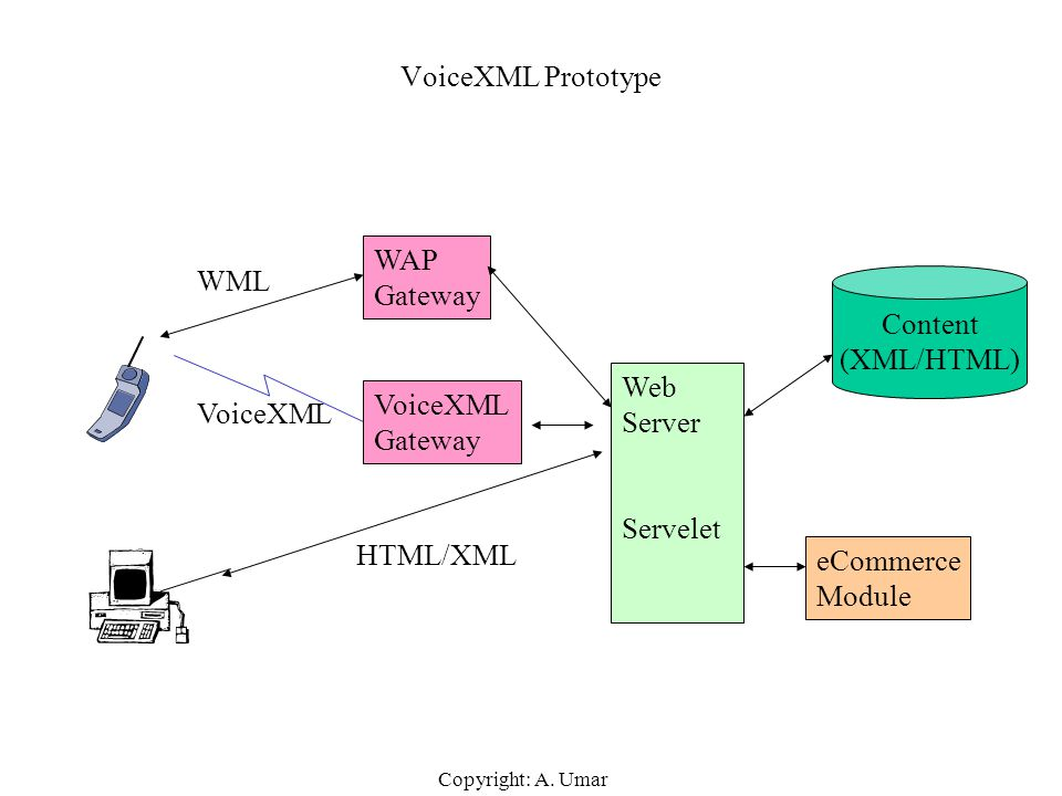 VoiceXML Prototype WAP Gateway WML Content (XML/HTML) Web Server