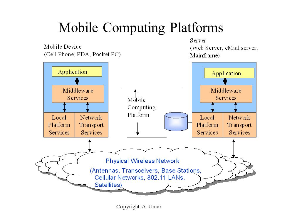 Mobile Computing Platforms