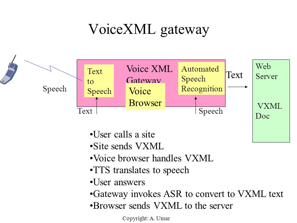 VoiceXML gateway Voice XML Gateway Text Voice Browser