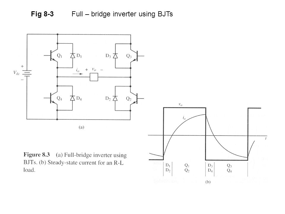 Fig 8-3 Full – bridge inverter using BJTs