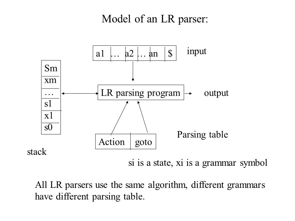 Model of an LR parser: input a1 … a2 … an $ Sm xm … s1 x1 s0