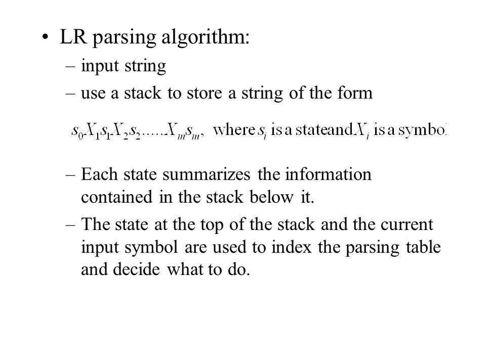 LR parsing algorithm: input string