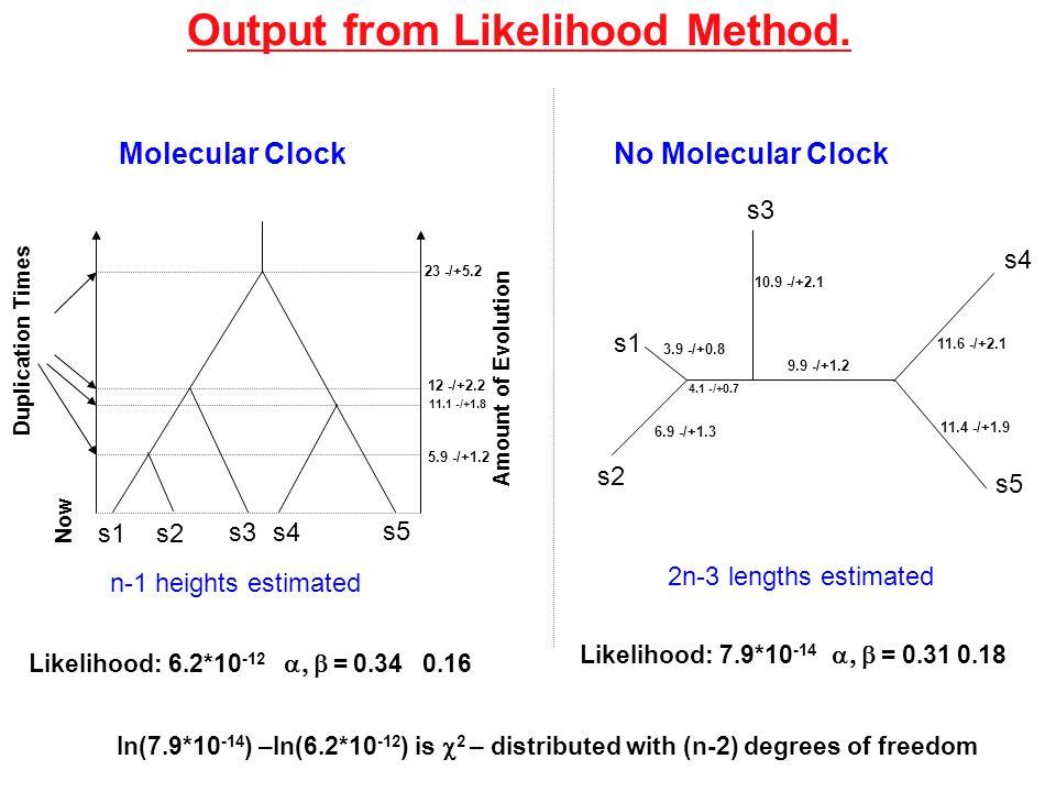 Output from Likelihood Method.