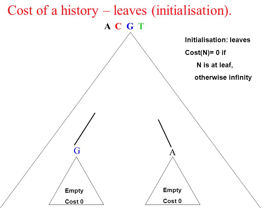 Cost of a history – leaves (initialisation).