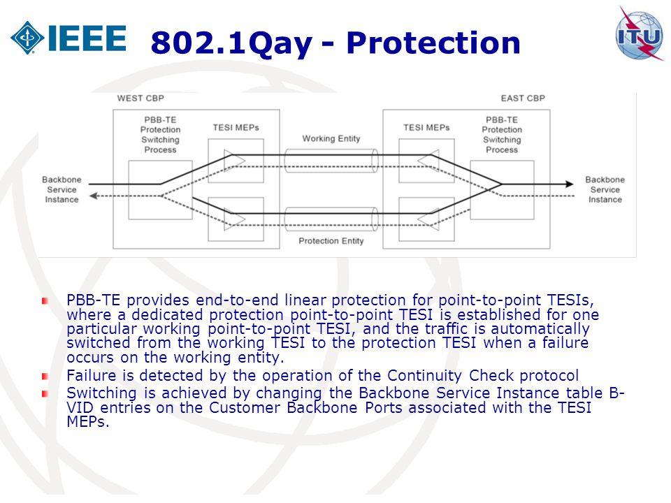 802.1Qay - Protection