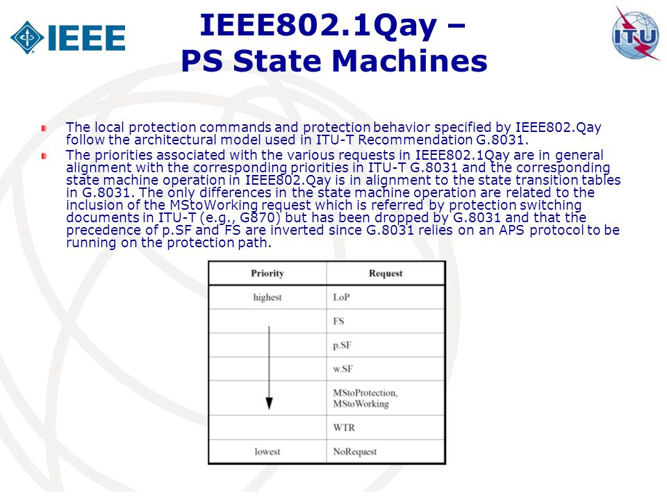 IEEE802.1Qay – PS State Machines