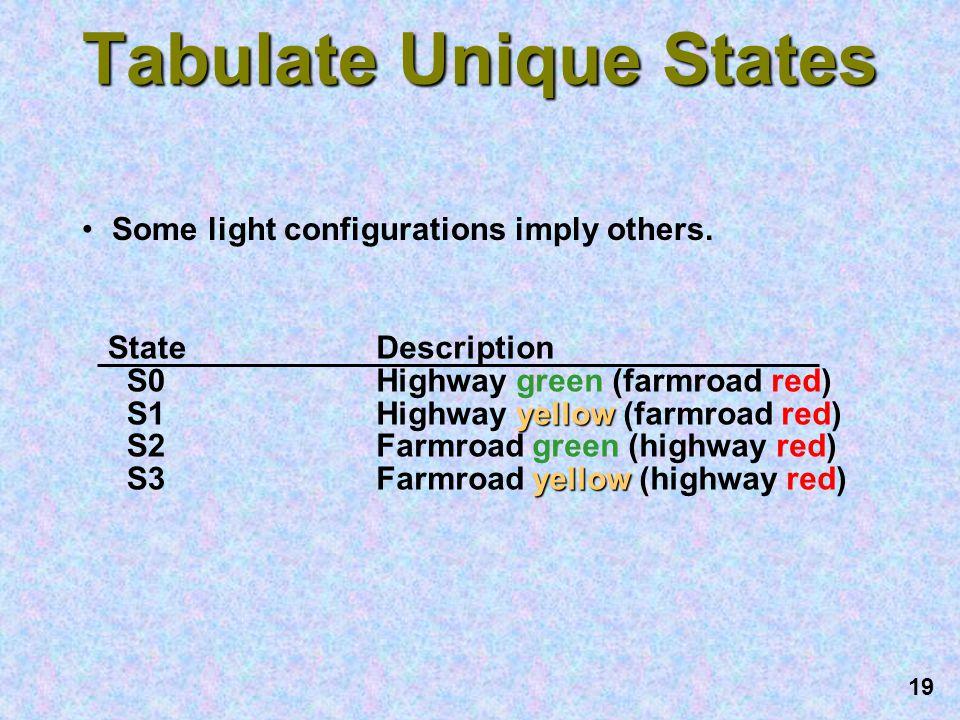 Tabulate Unique States