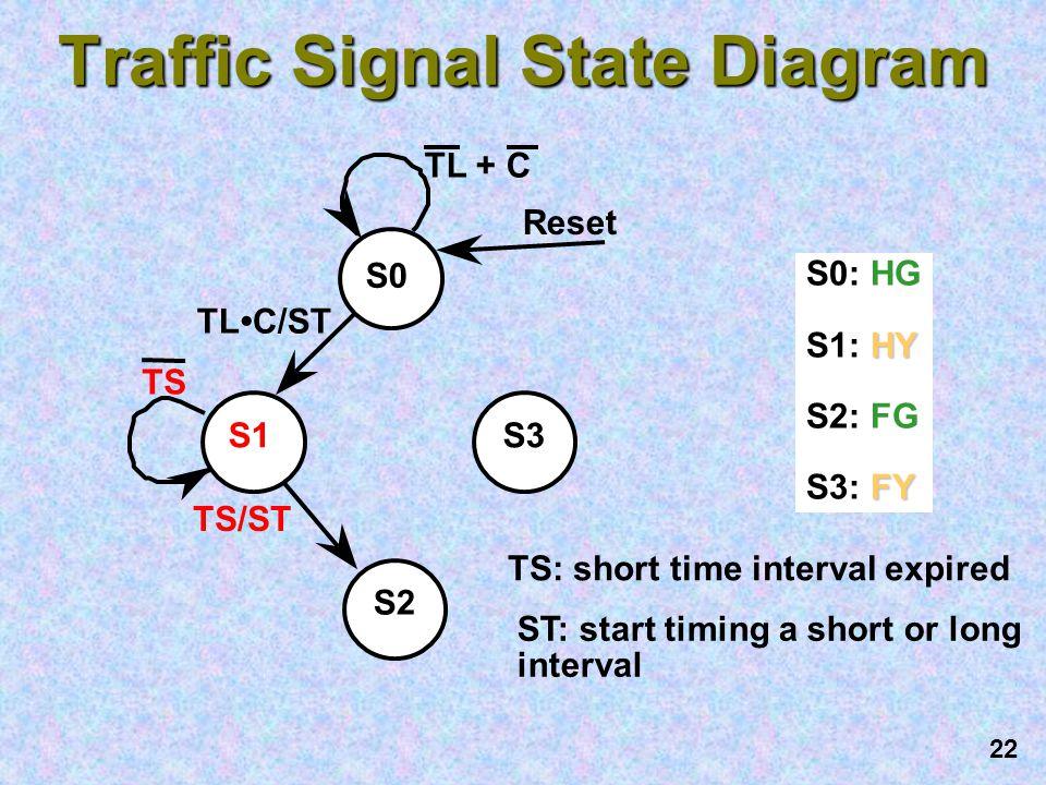 Traffic Signal State Diagram