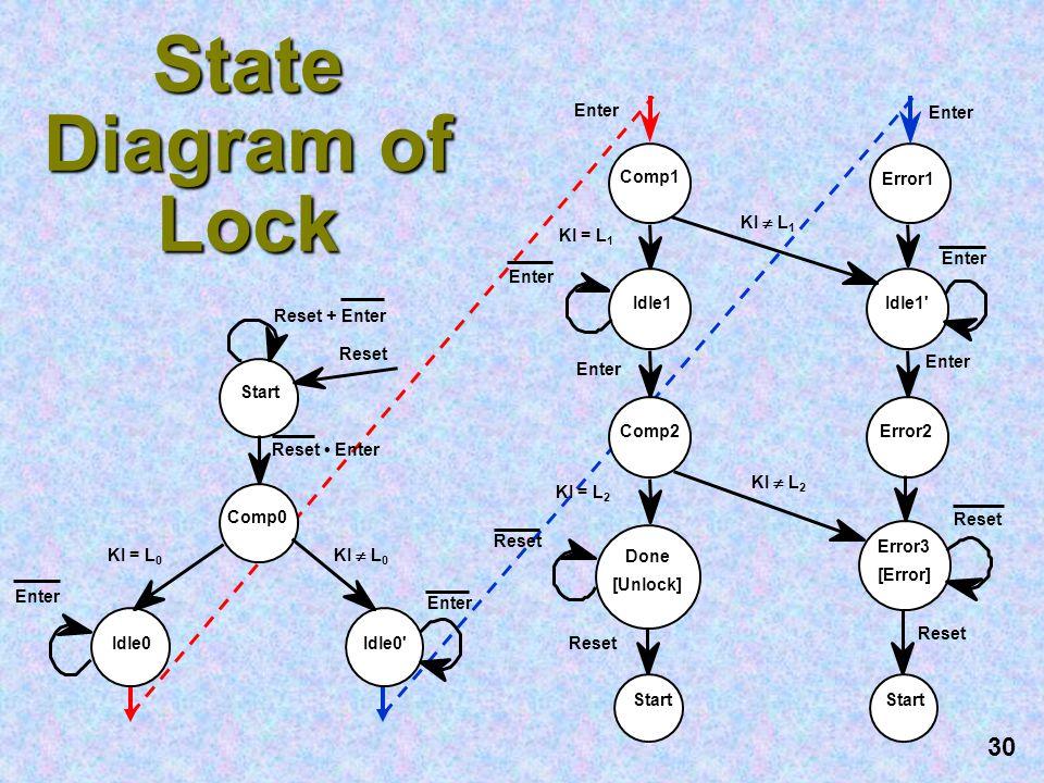 State Diagram of Lock Enter Enter Comp1 Error1 KI  L1 KI = L1 Enter