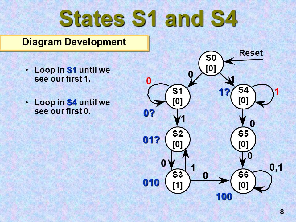 States S1 and S4 Diagram Development 1 1 1 0 1 01 1 0,1 010 100